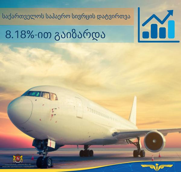 საქართველოს საჰაერო სივრცეში ფრენების რაოდენობა 8.18 %-ით გაიზარდა