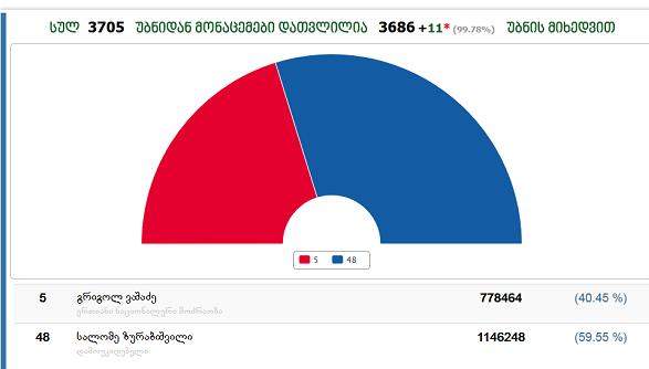 სალომე ზურაბიშვილი - 59.55 %,  გრიგოლ ვაშაძეს - 40.45 %  -  დათვლია ბიულეტენების თითქმის 100%