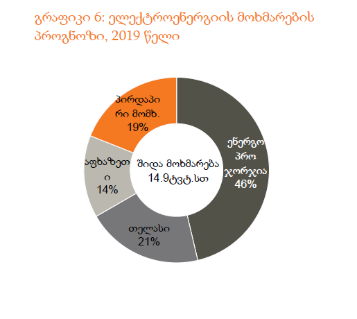 2019 წელს ელექტროენერგიის მოხმარების 10.9%-იანი ზრდა არის მოსალოდნელი
