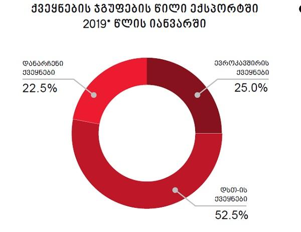 იანვარში საქართველოდან ევროკავშირის ქვეყნებში59.7 მლნ.აშშ დოლარის ექსპორტი განხორციელდა