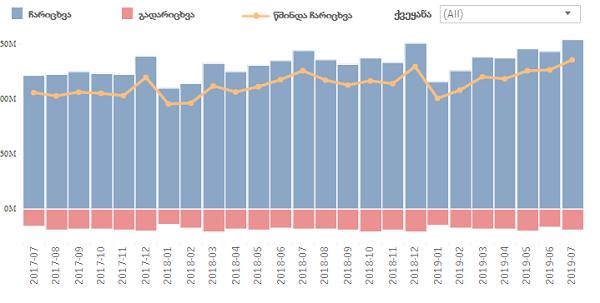 ივლისში ფულადი გზავნილების ნაკადების მოცულობა 7%-ით გაიზარდა