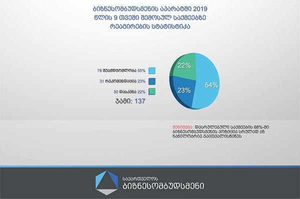 ბიზნესომბუდსმენის აპარატმა 2019 წლის 9 თვეში  129 საქმეზე დაასრულა მუშაობა