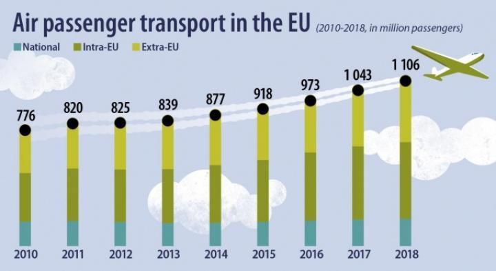 2018 წელს ევროკავშირის საჰაერო სივრცით 1.1 მლრდ-მა ავიამგზავრმა ისარგებლა