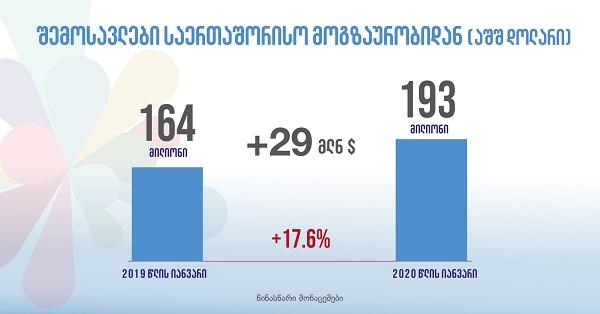 2020 წლის იანვარში შემოსავალი საერთაშორისო ტურიზმიდან 29 მლნ დოლარით გაიზარდა