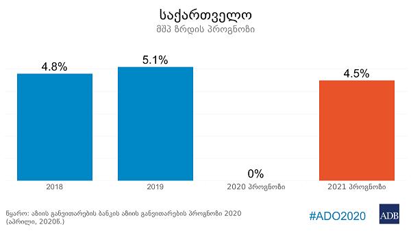 საქართველოს ეკონომიკა COVID-19-ის გამოწვევებს 2021 წელს 4.5%-იანი ზრდით უპასუხებს - ADB
