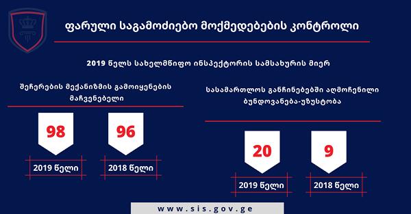 2019 წელს სახელმწიფო ინსპექტორის სამსახურში სატელეფონო კომუნიკაციის ფარული მიყურადებისა და ჩაწერის დაწყებაზე მოსამართლის 1362 განჩინება შევიდა
