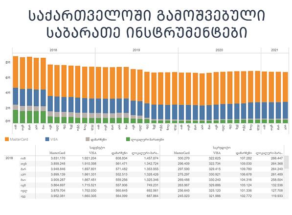 ეროვნული ბანკის ინტერაქტიულ სტატისტიკას საბარათე ინსტრუმენტების მონაცემები დაემატა