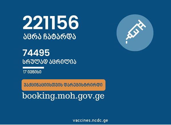 საქართველოში ამ დროისათვის საქართველოში სრულად COVID-ვაქცინირებულია 74 495 ადამიანი