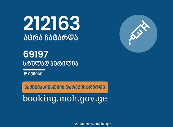 საქართველოში ამ დროისათვის სრულად COVID-ვაქცინირებულია 69 197 ადამიანი