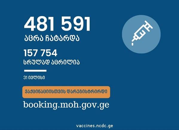 საქართველოში ამ დროისათვის სრულად COVID-ვაქცინირებულია 157 754 ადამიანი