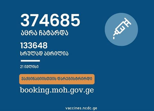 საქართველოში ამ დროისათვის სრულად COVID-ვაქცინირებულია 133 648 ადამიანი