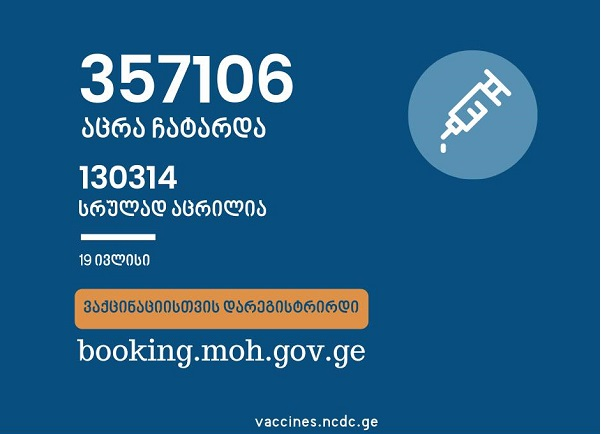 საქართველოში ამ დროისათვის სრულად COVID-ვაქცინირებულია 130 314 ადამიანი
