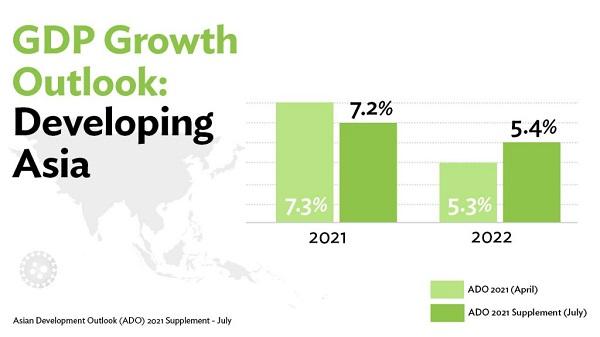 ADB განვითარებადი აზიის ეკონომიკური ზრდის პროგნოზს 2021 წელს 7.2%-მდე ამცირებს