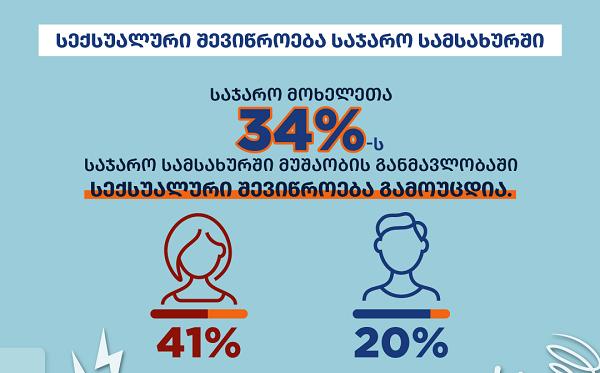 საქართველოში საჯარო მოხელეთა 34%-ს სამსახურში სექსუალური შევიწროება გამოუცდია - გაეროს ქალთა ორგანიზაცია