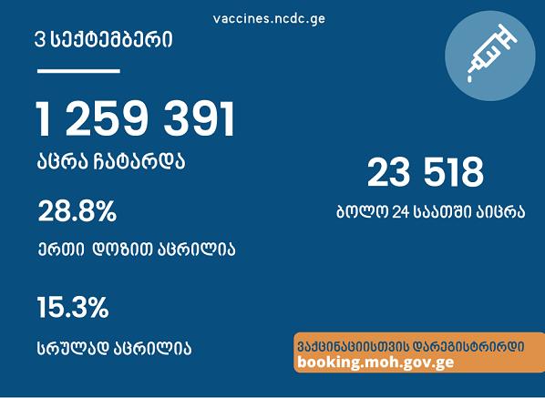საქართველოში ამ დროისათვის სრულად COVID-ვაქცინირებულიამოზრდილი მოსახლეობის 15.3%-ი